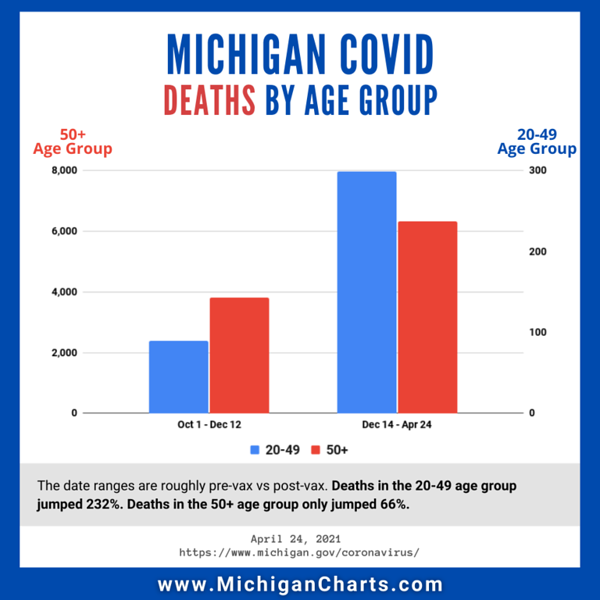 April 24 - pre vs post vax deaths by age group.png