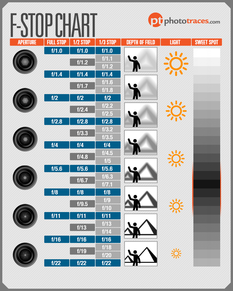F-Stop Chart - How to use Aperture in Photography
