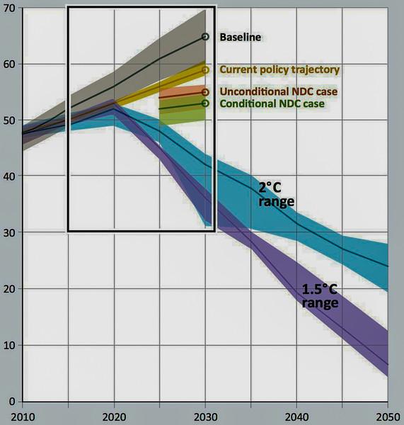 vox_unep_emissions_gap_trajectories.jpg