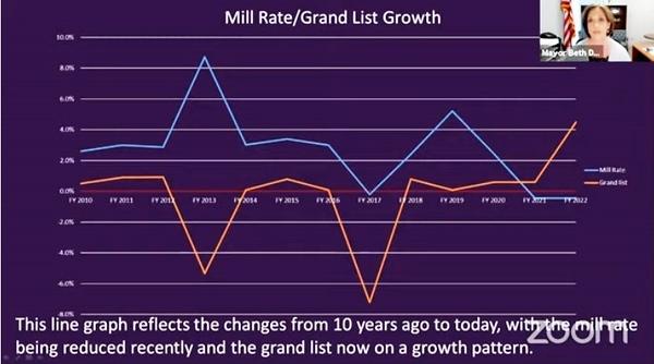 mill rate graph- Newington mayor