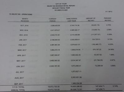 tylers-june-sales-tax-collections-up-from-2016