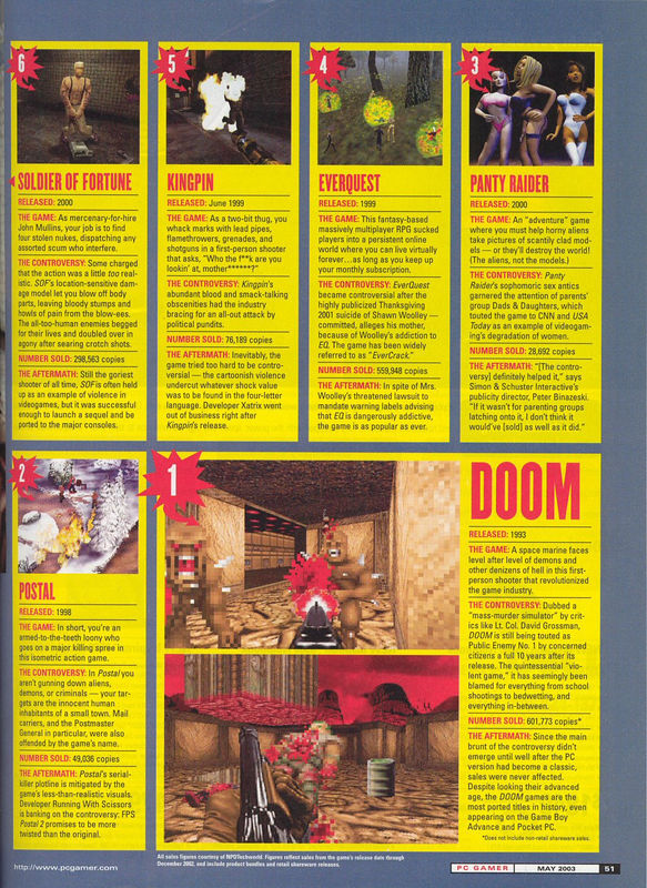 PC Gamer, May 2003, Most Controversial Game article.  Not bad for a 10 year old game!