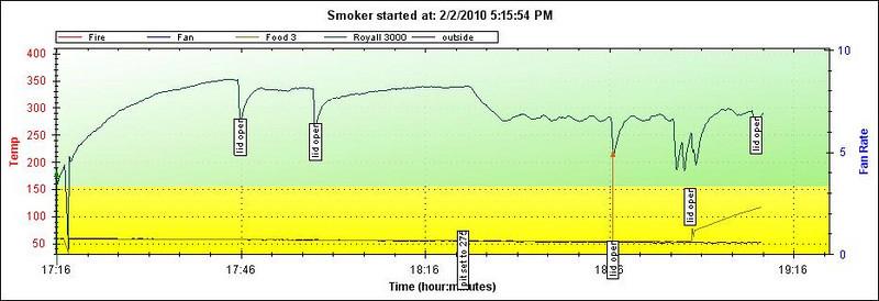 Stoker Graphs