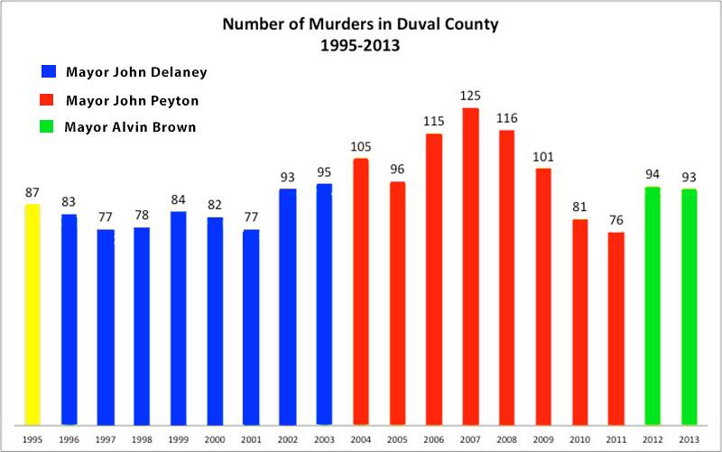 Murders_DuvalCounty.jpg