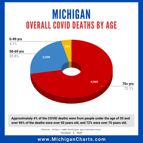 December 4 - Deaths by Age - MichiganCharts.png