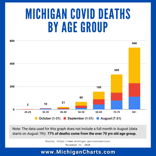 Aug Sep Oct - Deaths by Age Group - MichiganCharts.png