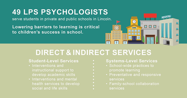49 LPS Psychologists serve students in private and public schools in Lincoln.
