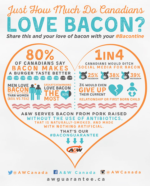 A&W Bacontine Infographic.jpg