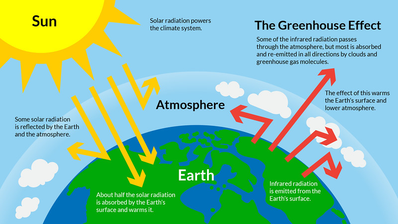 science-u-home-solar-oven-s-mores-experiment-diagram-of-greenhouse-with-greenhouse-gases-diagram.png.jpg