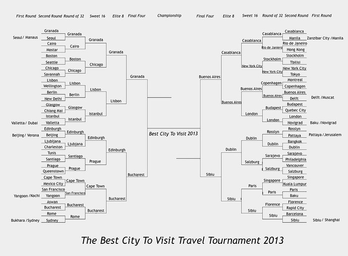 best travel tablets 2013 final four brackets