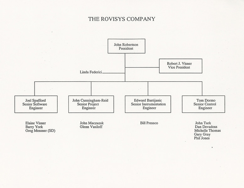 Organization chart for SCM proposal.  We only had 5 employees at the time, the rest were aliases or soon-to-be employees