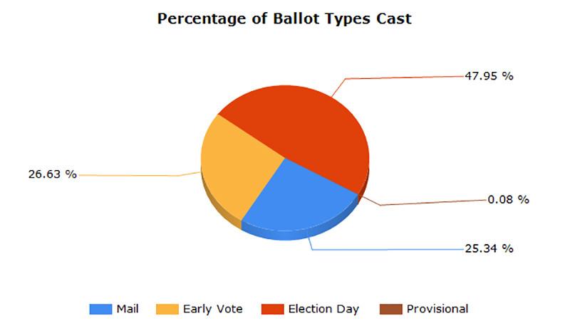 VoteCast.jpg