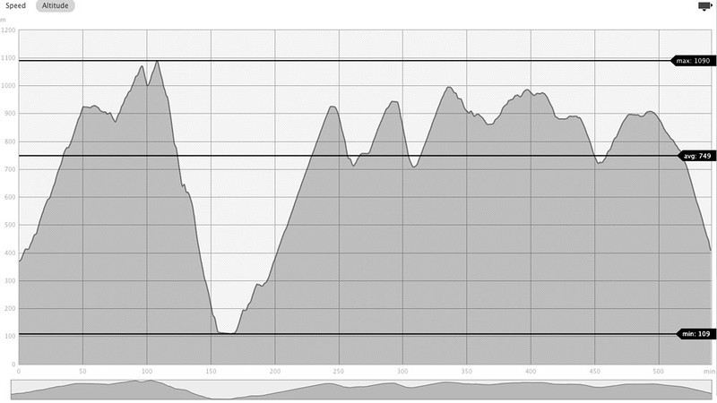 In the 1st two mountain ranges we climbed 2,544 m.