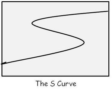 S Curve V2.jpg