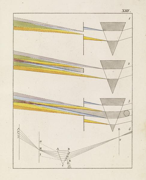Plate XIII (Zur Farbenlehre. Tübingen,, Germany: J.G. Cotta'schen Buchhandlung, 1810)
