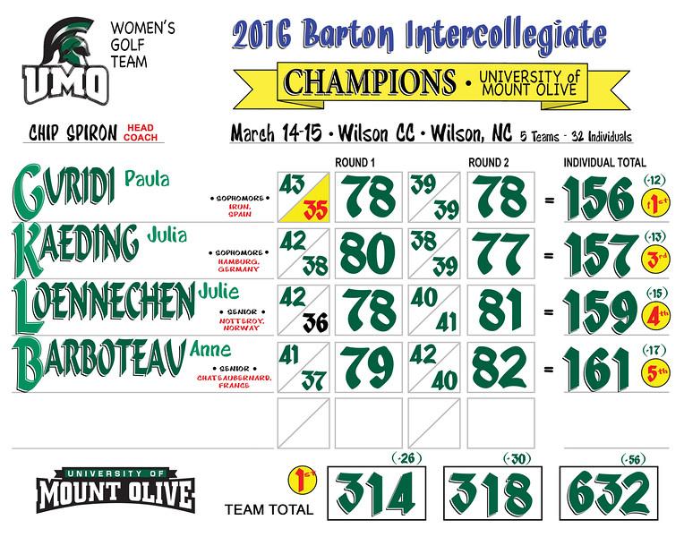 2016 Barton Intercollegiate