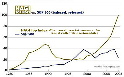 graph showing classic car prices vs S&P.JPG