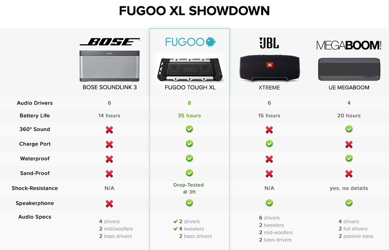 FUGOO Tough XL - The Loudest Toughest Bluetooth Speaker.jpeg