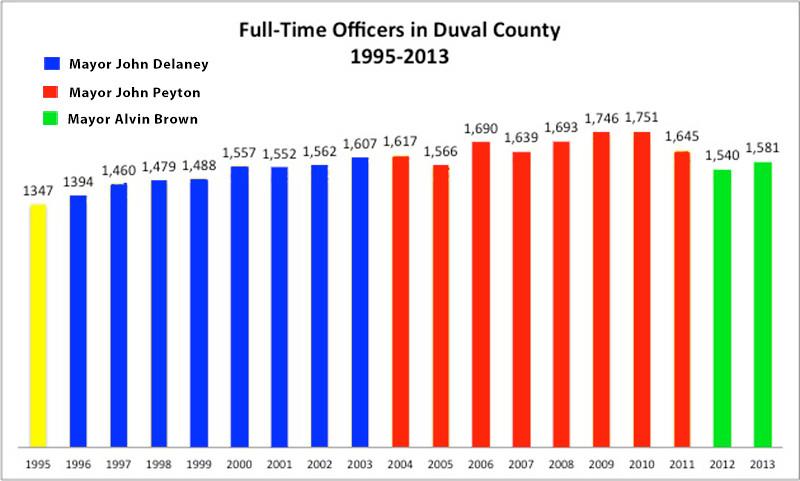 Full_Time_Officers_DuvalCounty.jpg