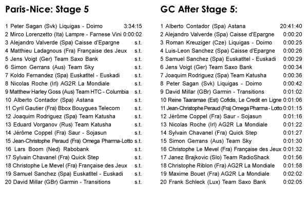 03.12 - Paris-Nice: Stage 5