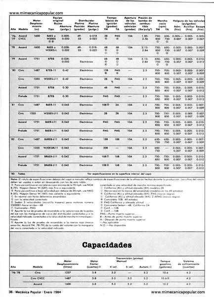 especificaciones_tecnicas_del_honda_enero_1984-02g.jpg