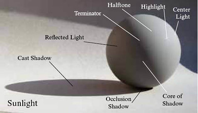 Light and shadow on a sphere form modeling highlight.jpg