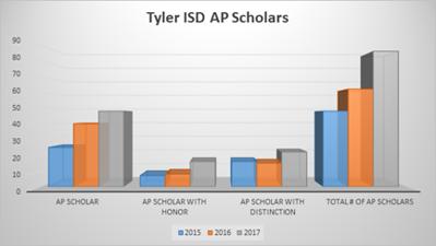 tyler-isd-students-named-ap-scholars