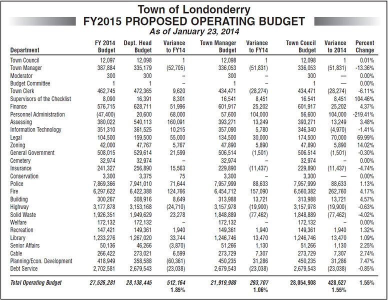 20140228_FY15_Proposed_Budget.jpg