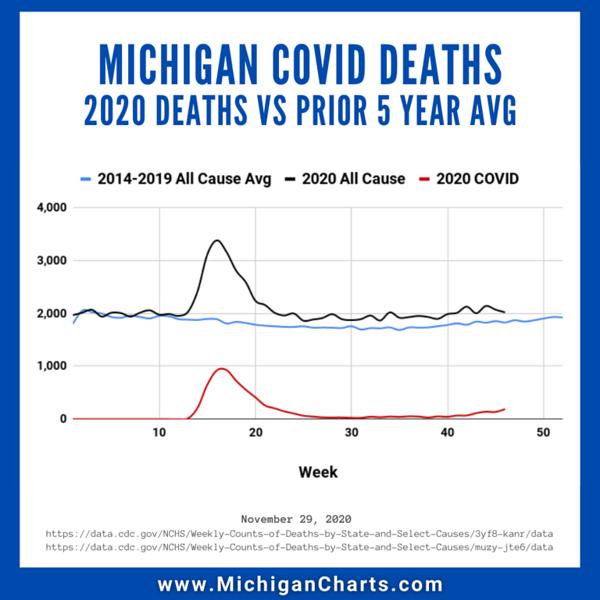 November 29 - All Cause vs Prior Years - MichiganCharts.png