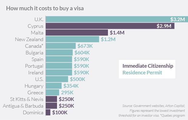 citizenship prices around world