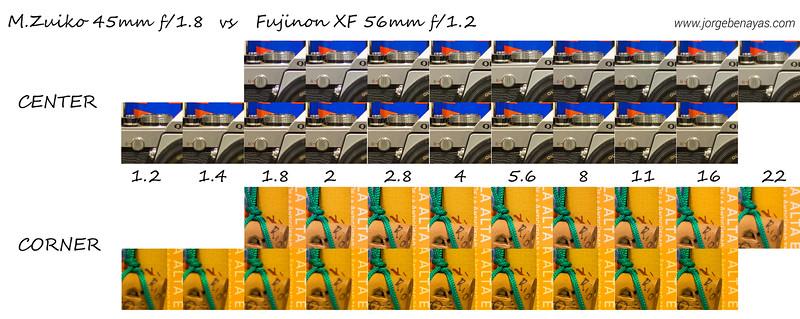 M.Zuiko 45mm 1.8 vs Fujinon XF 56mm 1.2.jpg