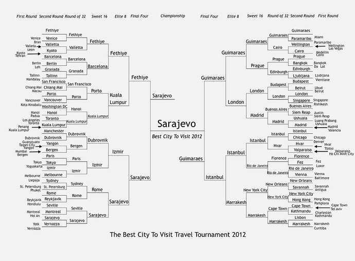 best city to visit tournament 2012 championship bracket