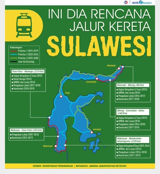 Sulawesi Rail Map Plan