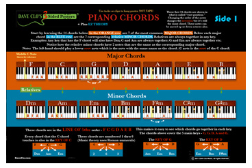Piano Keyboard Chord Poster