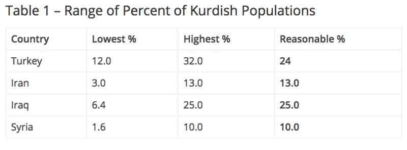Table1_kurdish.png