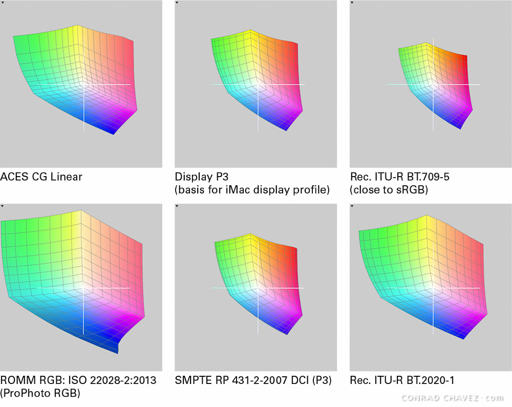 2D plots comparing the gamuts of the new color profiles in OS X 10.11 El Capitan