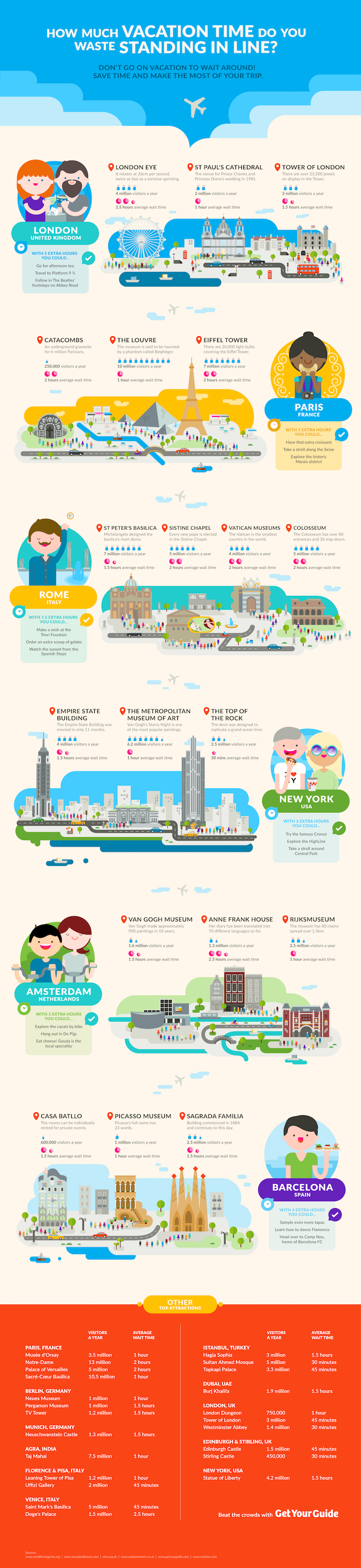 average wait times tourist attractions