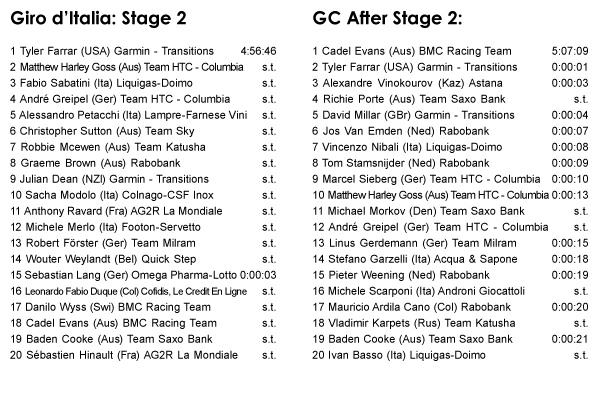 05.09 - Giro d'Italia: Stage 2