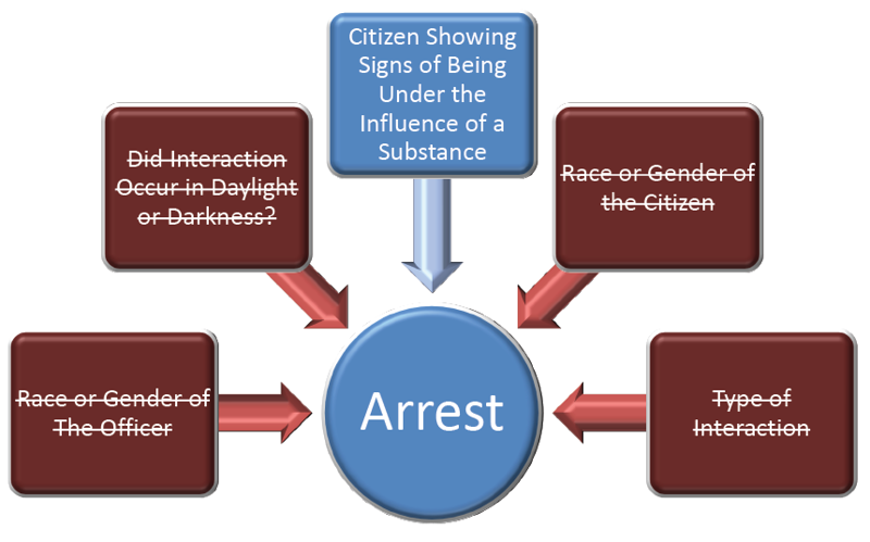 Graph 7 – Body Cam Study – Showing arrest was directly influenced by whether the citizen was showing signs of being under the influence of a substance.