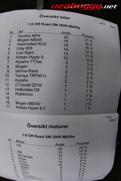 2009 Swedish Nationals - Qualifying