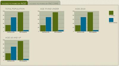 2013 ParkScore Study