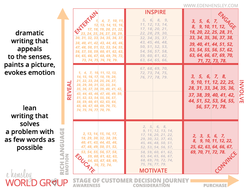 Mapping #FridayIntroduction Ideas to Purpose of Your Post