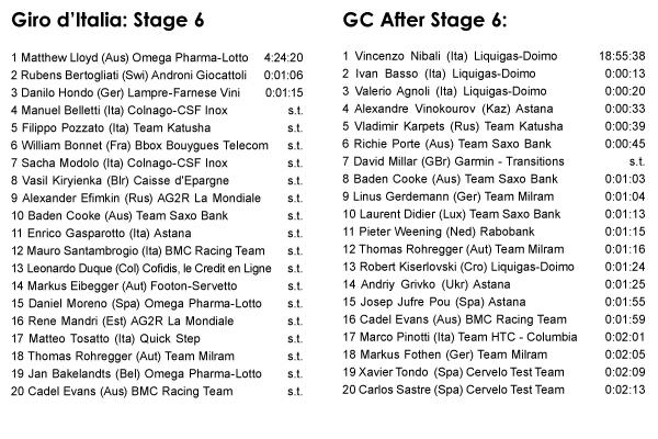 05.14 - Giro d'Italia: Stage 6