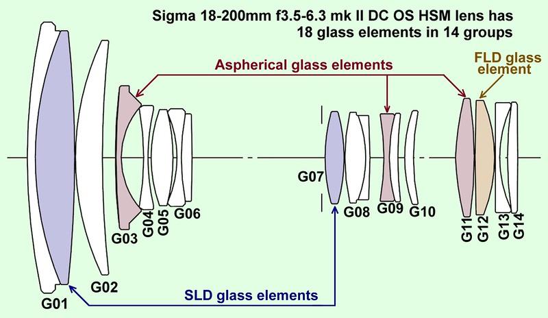 Sigma-lens-elements.jpg