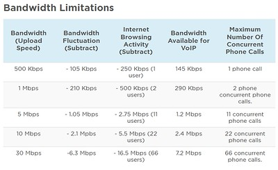 VOIP bandwidth