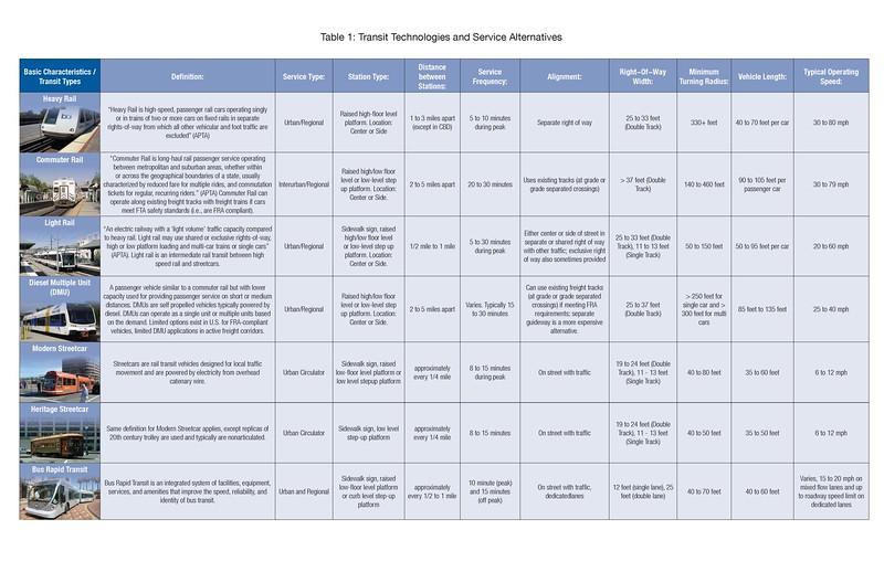 Transit_Tech_table_v3_Page_1.jpg