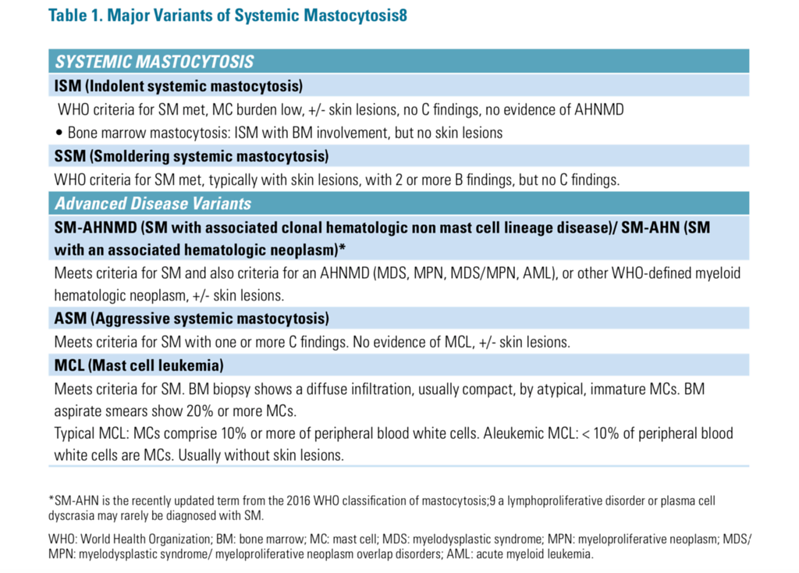 Varients of Systemic Mastocytosis from TMS