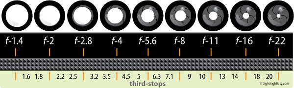 f-stop-chart-full-and-thirds.jpg
