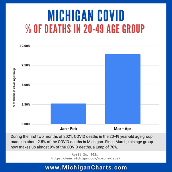 April 24 - percent of covid deaths in 20-49 age group.png