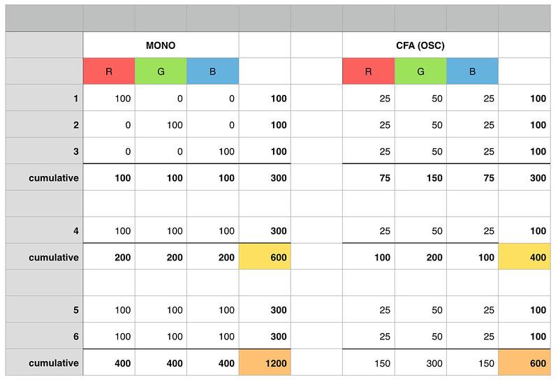 mono_vs_cfa_25-50-25.jpg